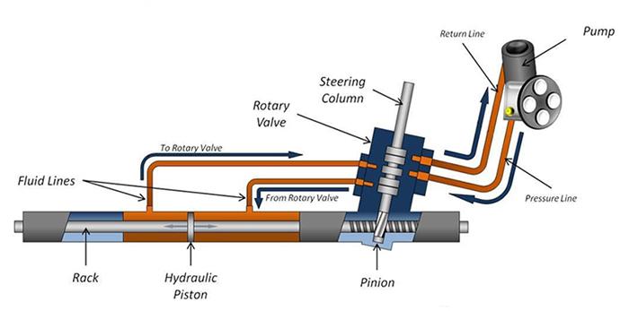 Hydraulic ppwer steering system